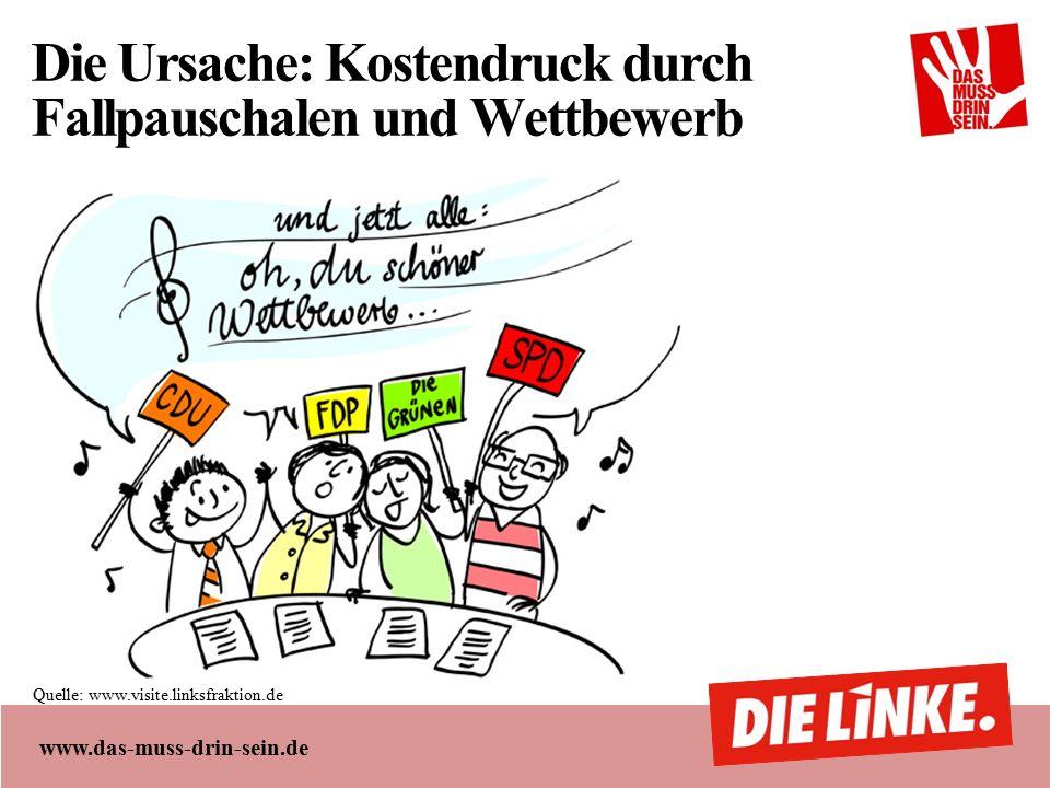 www.das-muss-drin-sein.de Die Ursache: Kostendruck durch Fallpauschalen und Wettbewerb Quelle: www.visite.linksfraktion.de