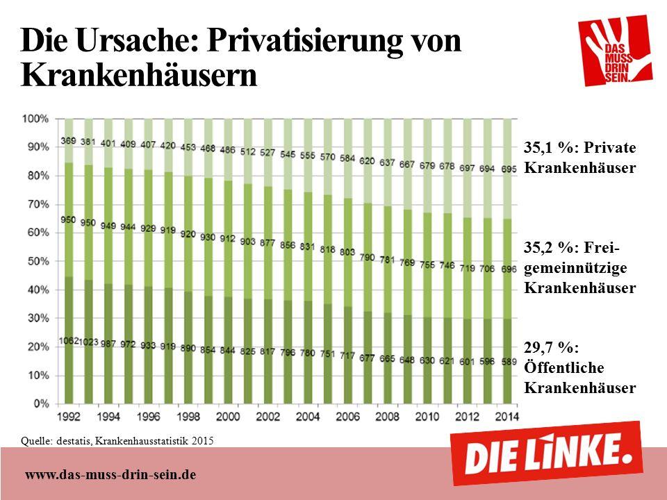 www.das-muss-drin-sein.de Die Ursache: Privatisierung von Krankenhäusern 35,1 %: Private Krankenhäuser 35,2 %: Frei- gemeinnützige Krankenhäuser 29,7 %: Öffentliche Krankenhäuser Quelle: destatis, Krankenhausstatistik 2015