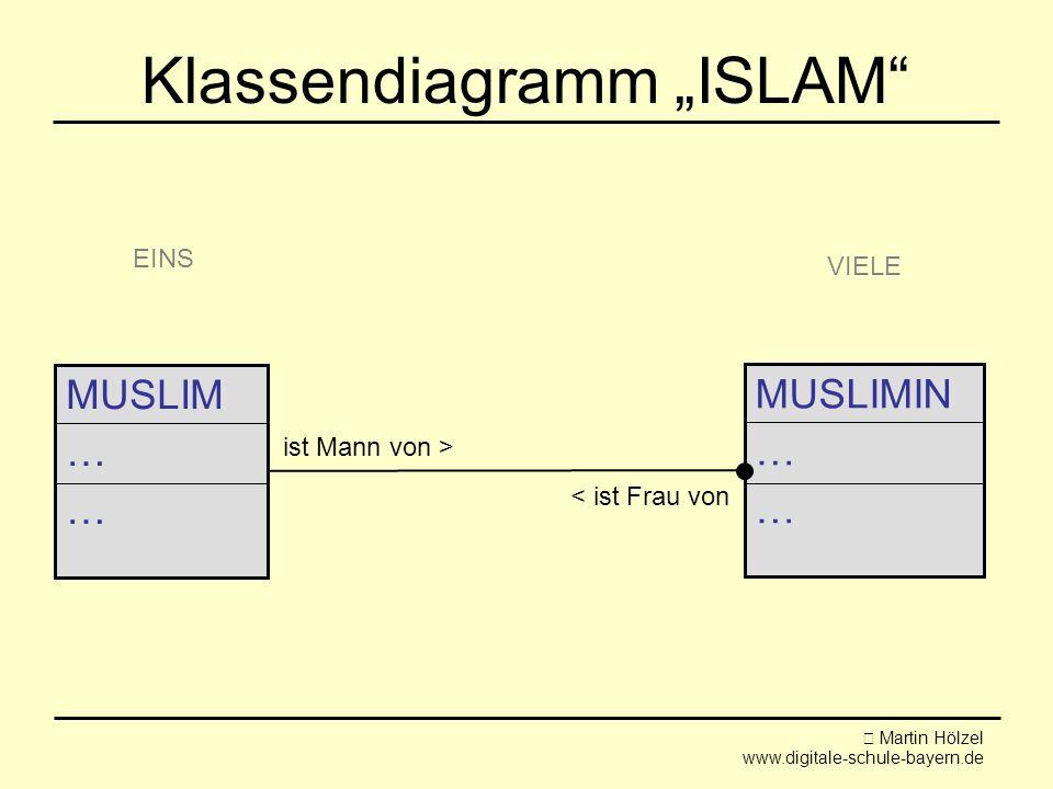 """Martin Hölzel www.digitale-schule-bayern.de Klassendiagramm """"ISLAM MUSLIMIN … MUSLIM … < ist Frau von ist Mann von > EINS VIELE"""