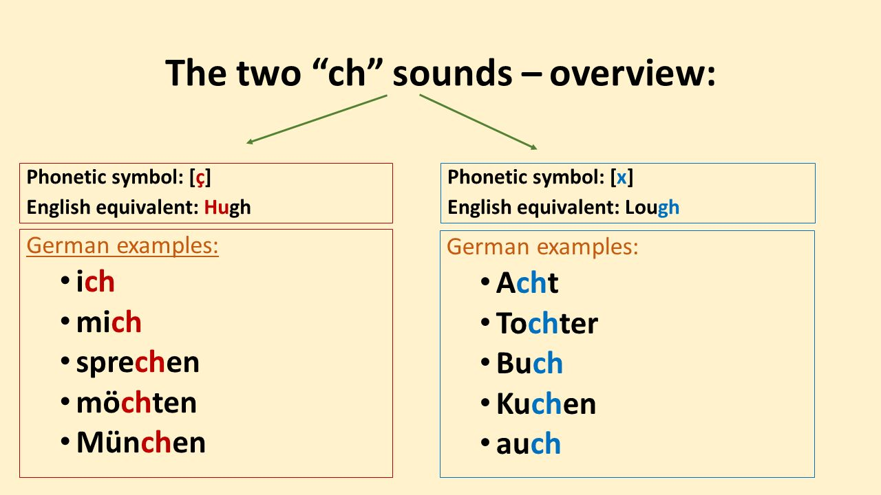 The two ch sounds – overview: Phonetic symbol: [ç] English equivalent: Hugh German examples: ich mich sprechen möchten München Phonetic symbol: [x] English equivalent: Lough German examples: Acht Tochter Buch Kuchen auch