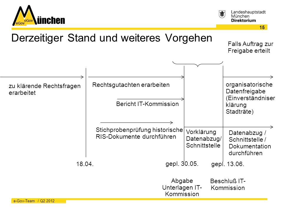 eGov oGov 15 e-Gov-Team / Q2 2012 Derzeitiger Stand und weiteres Vorgehen zu klärende Rechtsfragen erarbeitet Rechtsgutachten erarbeiten Stichprobenprüfung historische RIS-Dokumente durchführen 18.04.