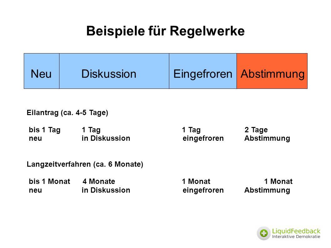 Beispiele für Regelwerke Neu Diskussion EingefrorenAbstimmung Eilantrag (ca.