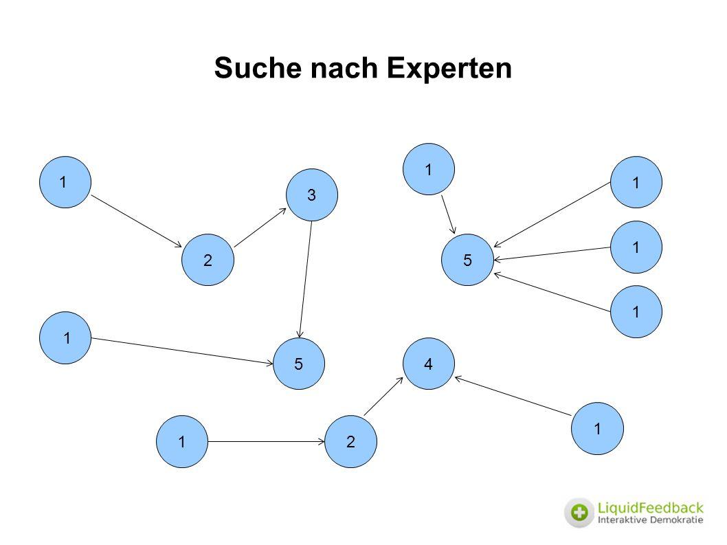 Suche nach Experten 2 1 3 4 1 5 5 1 1 2 1 1 1 1