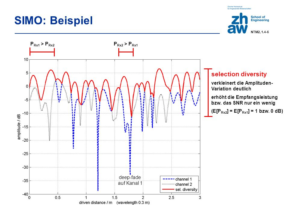 SIMO: Beispiel selection diversity verkleinert die Amplituden- Variation deutlich erhöht die Empfangsleistung bzw.
