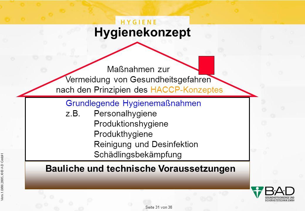 Seite 31 von 38 Vers.1.0/08.2005, © B·A·D GmbH Hygienekonzept Maßnahmen zur Vermeidung von Gesundheitsgefahren nach den Prinzipien des HACCP-Konzeptes Grundlegende Hygienemaßnahmen z.B.Personalhygiene Produktionshygiene Produkthygiene Reinigung und Desinfektion Schädlingsbekämpfung Bauliche und technische Voraussetzungen
