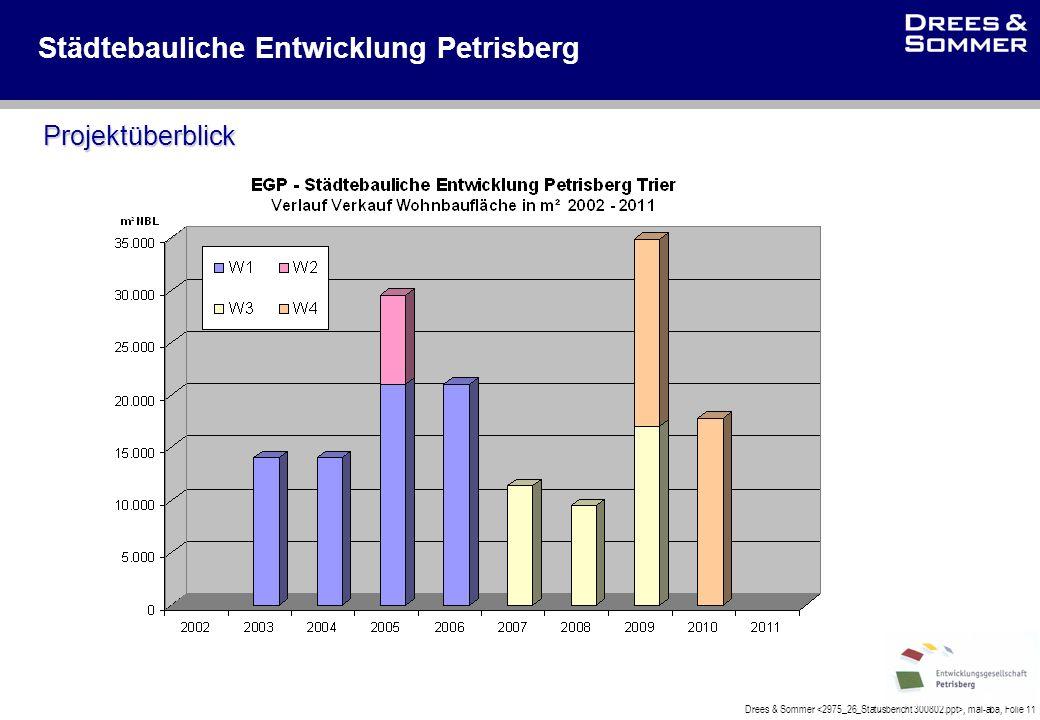 Drees & Sommer, mal-aba, Folie 11 Städtebauliche Entwicklung Petrisberg Projektüberblick
