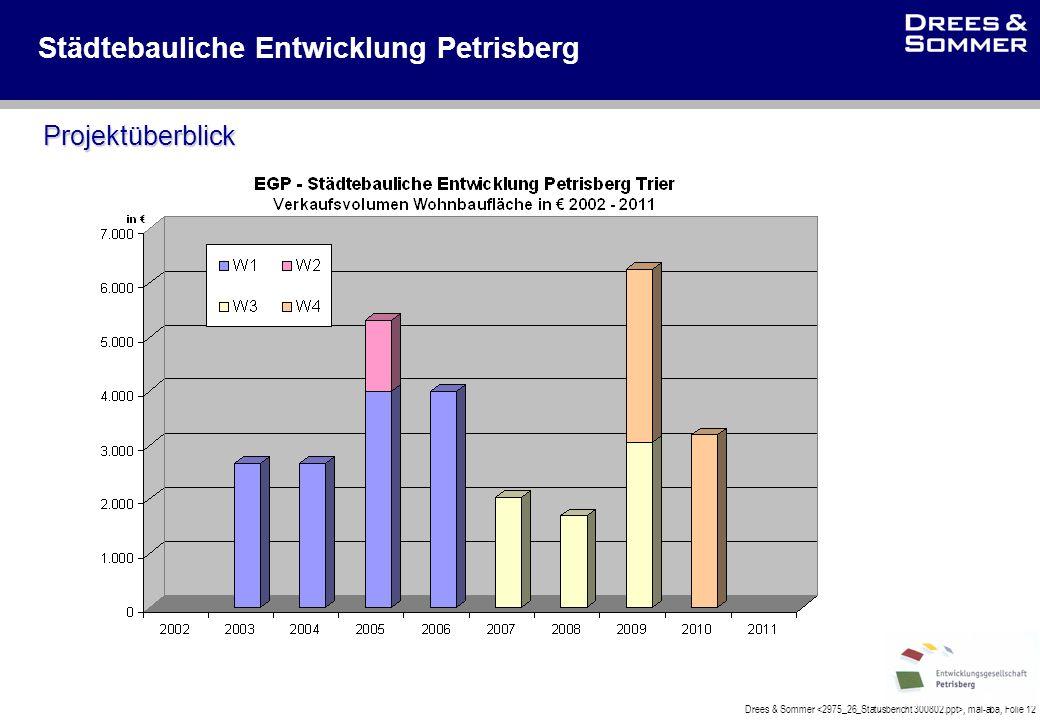 Drees & Sommer, mal-aba, Folie 12 Städtebauliche Entwicklung Petrisberg Projektüberblick
