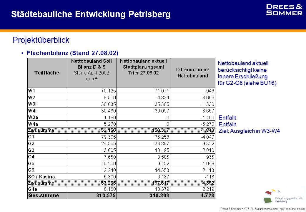 Drees & Sommer, mal-aba, Folie 9 Städtebauliche Entwicklung Petrisberg  Flächenbilanz (Stand 27.08.02) Nettobauland aktuell berücksichtigt keine Innere Erschließung für G2-G6 (siehe BU16) EntfälltEntfällt Ziel: Ausgleich in W3-W4 Projektüberblick