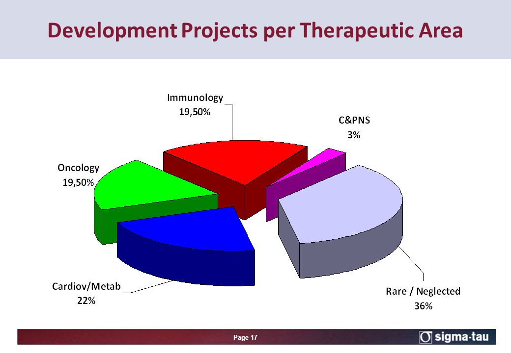 Page 17 Development Projects per Therapeutic Area