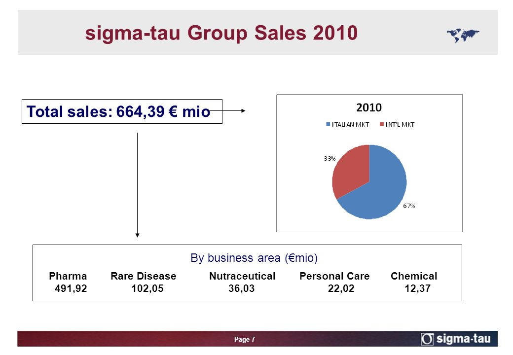 Page 7 sigma-tau Group Sales 2010 By business area (€mio) Total sales: 664,39 € mio Pharma Rare Disease Nutraceutical Personal Care Chemical 491,92102,05 36,03 22,02 12,37