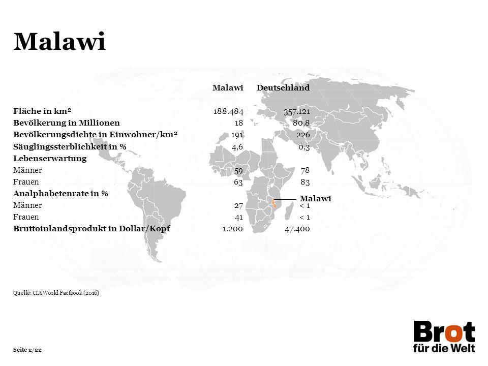Seite 2/22 Malawi MalawiDeutschland Fläche in km²188.484357.121 Bevölkerung in Millionen 1880,8 Bevölkerungsdichte in Einwohner/km²191226 Säuglingssterblichkeit in %4,60,3 Lebenserwartung Männer5978 Frauen6383 Analphabetenrate in % Männer27< 1 Frauen41< 1 Bruttoinlandsprodukt in Dollar/Kopf1.20047.400 Quelle: CIA World Factbook (2016)