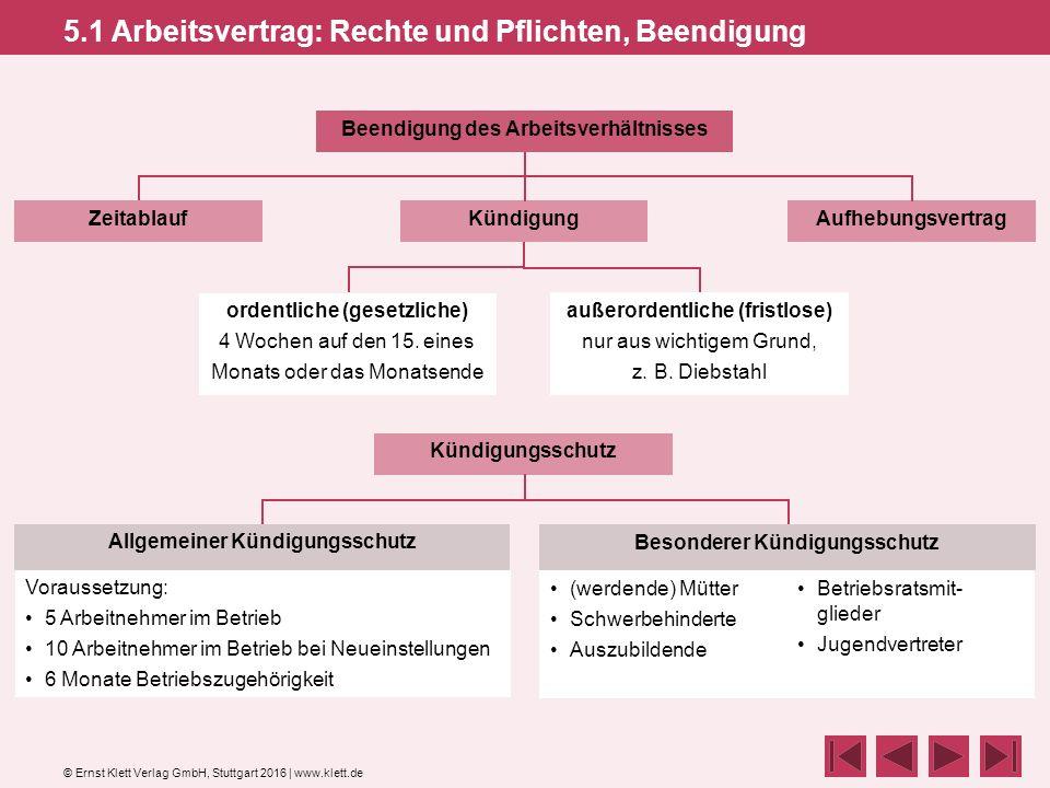 © Ernst Klett Verlag GmbH, Stuttgart 2016 | www.klett.de 5.1 Arbeitsvertrag: Rechte und Pflichten, Beendigung ZeitablaufAufhebungsvertrag Beendigung des Arbeitsverhältnisses ordentliche (gesetzliche) 4 Wochen auf den 15.