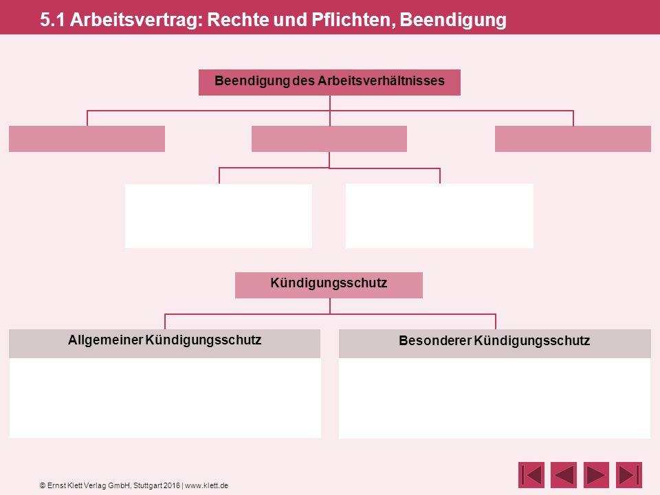 © Ernst Klett Verlag GmbH, Stuttgart 2016 | www.klett.de 5.1 Arbeitsvertrag: Rechte und Pflichten, Beendigung Beendigung des Arbeitsverhältnisses Allgemeiner Kündigungsschutz Besonderer Kündigungsschutz Kündigungsschutz