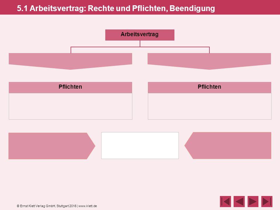 © Ernst Klett Verlag GmbH, Stuttgart 2016 | www.klett.de 5.1 Arbeitsvertrag: Rechte und Pflichten, Beendigung Arbeitsvertrag Pflichten