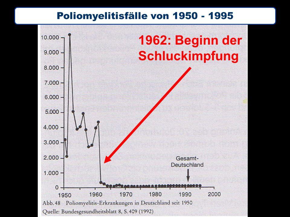 1962: Beginn der Schluckimpfung Poliomyelitisfälle von 1950 - 1995