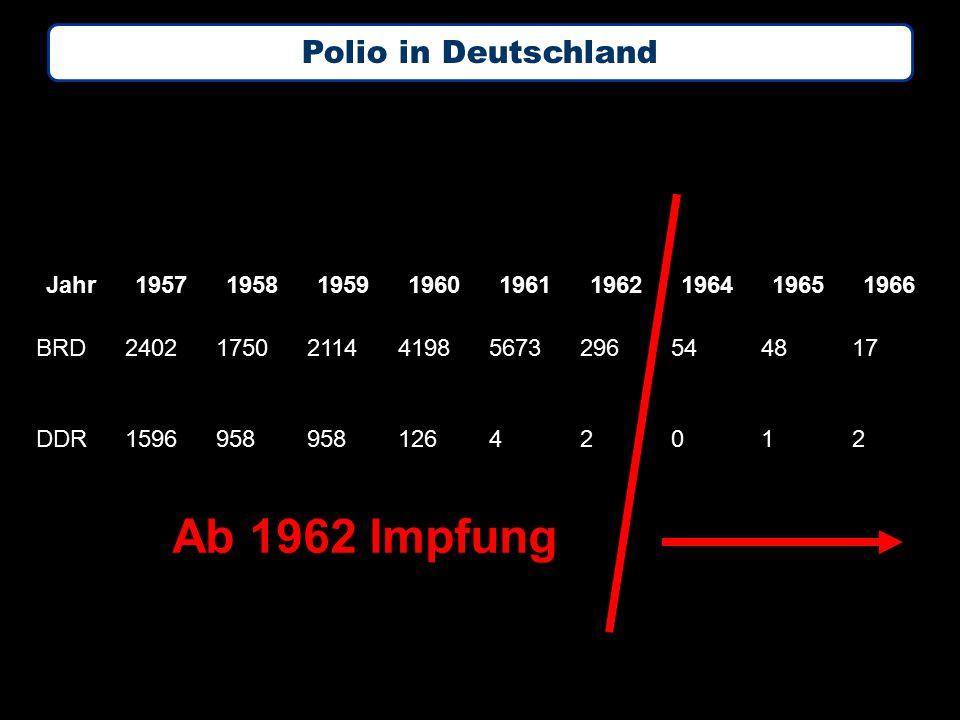 Jahr195719581959196019611962196419651966 BRD24021750211441985673296544817 DDR1596958 12642012 Ab 1962 Impfung Polio in Deutschland