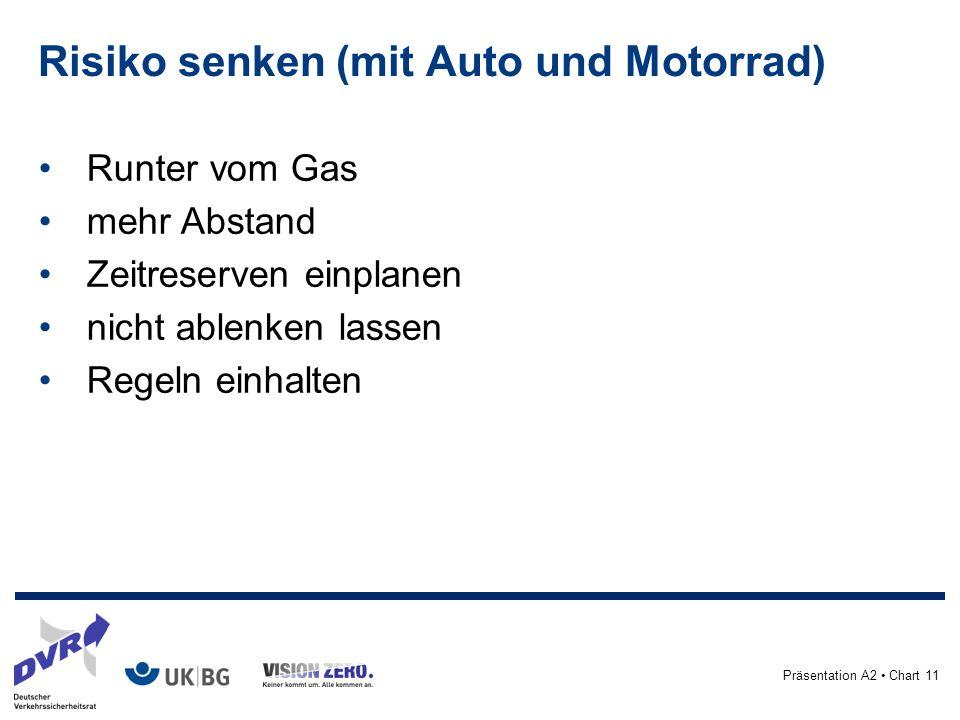 Präsentation A2 Chart 11 Risiko senken (mit Auto und Motorrad) Runter vom Gas mehr Abstand Zeitreserven einplanen nicht ablenken lassen Regeln einhalten