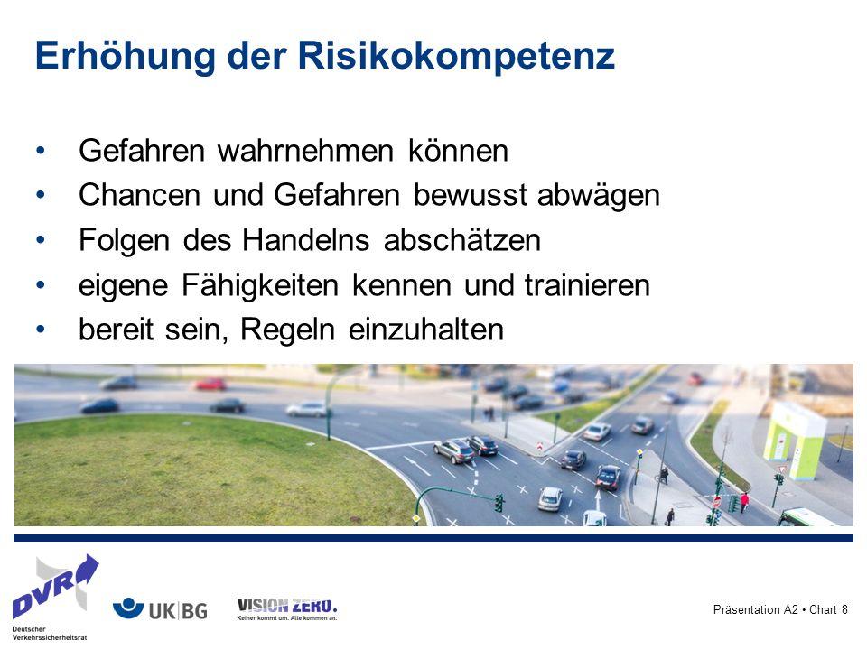 Präsentation A2 Chart 8 Erhöhung der Risikokompetenz Gefahren wahrnehmen können Chancen und Gefahren bewusst abwägen Folgen des Handelns abschätzen eigene Fähigkeiten kennen und trainieren bereit sein, Regeln einzuhalten
