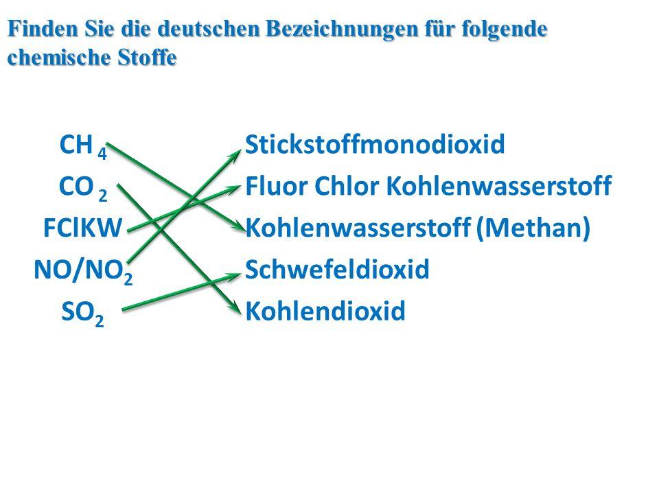 CH 4 Stickstoffmonodioxid CO 2 Fluor Chlor Kohlenwasserstoff FClKWKohlenwasserstoff (Methan) NO/NO 2 Schwefeldioxid SO 2 Kohlendioxid Finden Sie die deutschen Bezeichnungen für folgende chemische Stoffe