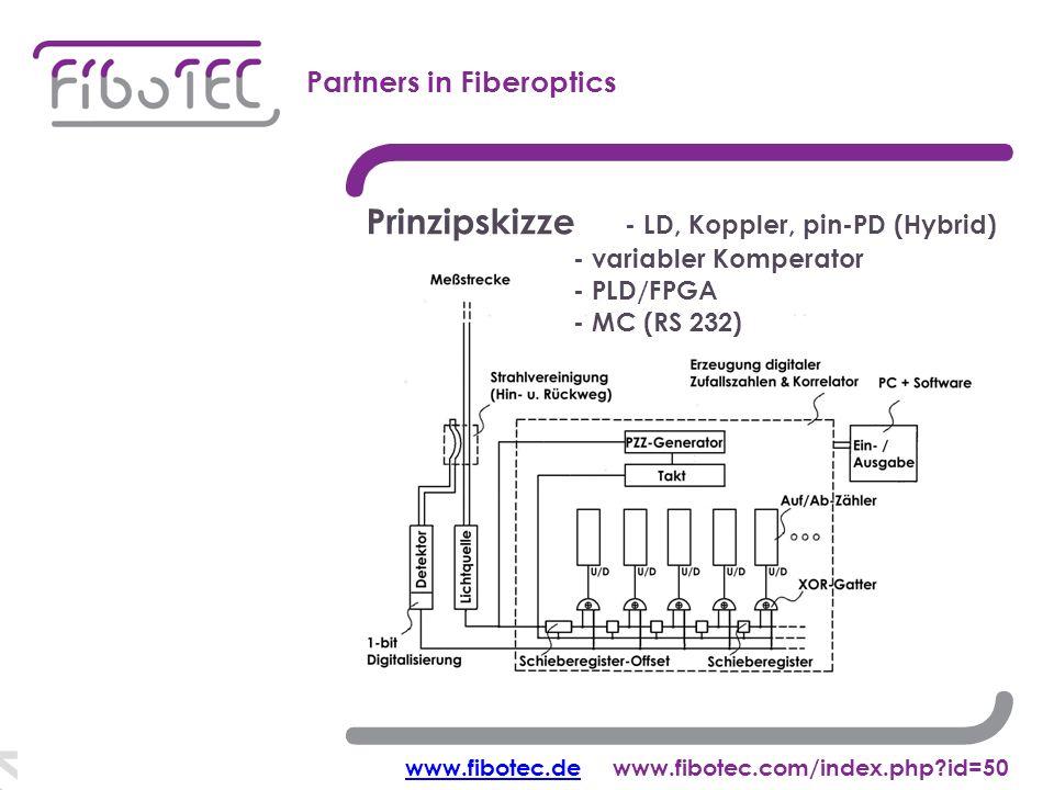 Korrelations-OTDR Partners in Fiberoptics Prinzipskizze - LD, Koppler, pin-PD (Hybrid) - variabler Komperator - PLD/FPGA - MC (RS 232) www.fibotec.dewww.fibotec.dewww.fibotec.com/index.php id=50