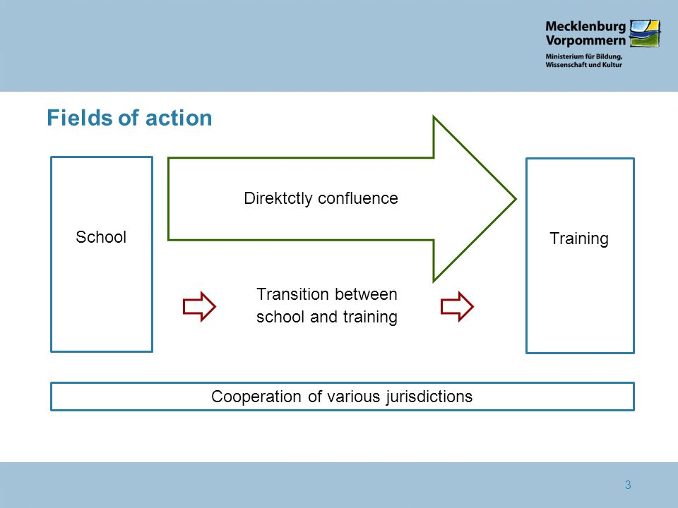 3 School Transition between school and training Training Direktctly confluence Cooperation of various jurisdictions Fields of action