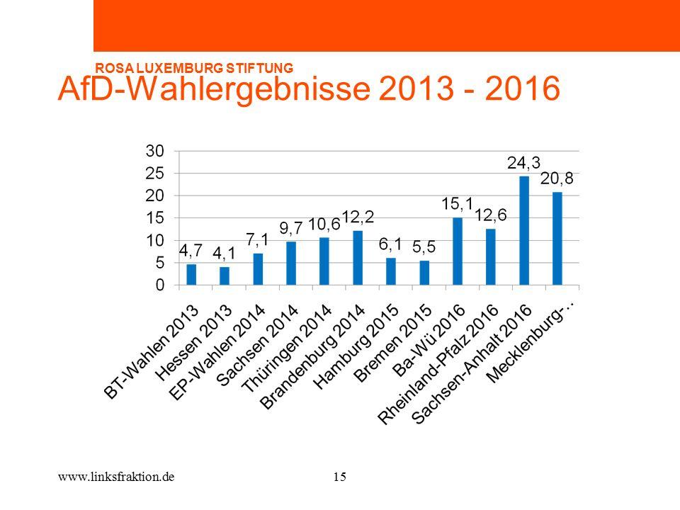 AfD-Wahlergebnisse 2013 - 2016 www.linksfraktion.de15