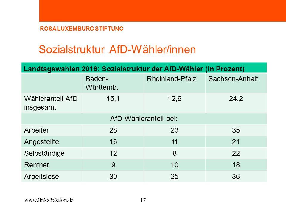 Sozialstruktur AfD-Wähler/innen Landtagswahlen 2016: Sozialstruktur der AfD-Wähler (in Prozent) Baden-Württemb.