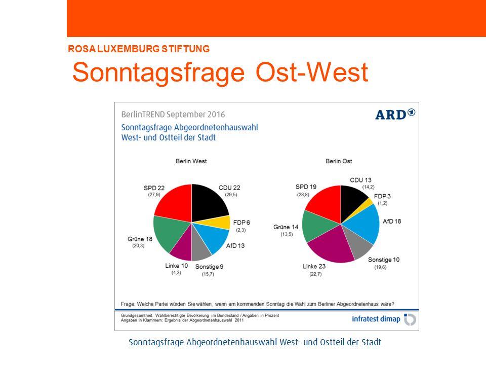 ROSA LUXEMBURG STIFTUNG Sonntagsfrage Ost-West