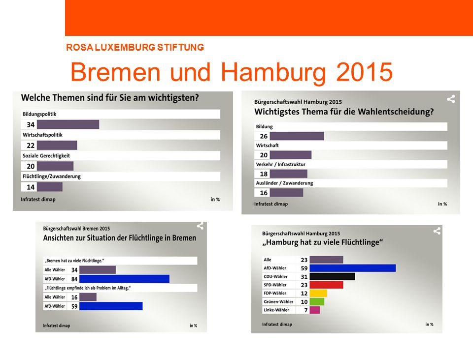 Bremen und Hamburg 2015