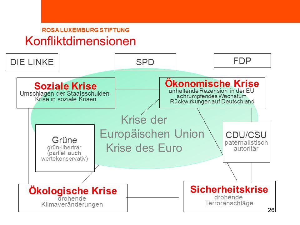 Krise der Europäischen Union Krise des Euro 26 Konfliktdimensionen Ökonomische Krise anhaltende Rezension in der EU schrumpfendes Wachstum Rückwirkungen auf Deutschland Sicherheitskrise drohende Terroranschläge Ökologische Krise drohende Klimaveränderungen FDP Soziale Krise Umschlagen der Staatsschulden- Krise in soziale Krisen SPDDIE LINKE Grüne grün-liberträr (partiell auch wertekonservativ) CDU/CSU paternalistisch autoritär