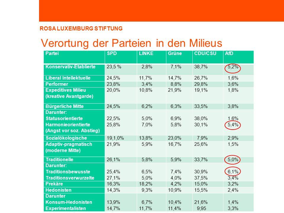 ROSA LUXEMBURG STIFTUNG Verortung der Parteien in den Milieus ParteiSPDLINKEGrüneCDU/CSUAfD Konservativ-Etablierte23,5 % 2,8% 7,1%38,7% 5,2% Liberal Intellektuelle24,5%11,7%14,7%26,7% 1,6% Performer23,8% 3,4% 8,8%29,8% 3,6% Expeditives Milieu (kreative Avantgarde) 20,0%10,8%21,9%19,1% 1,8% Bürgerliche Mitte24,5% 6,2% 6,3%33,5% 3,8% Darunter: Statusorientierte Harmonieorientierte (Angst vor soz.