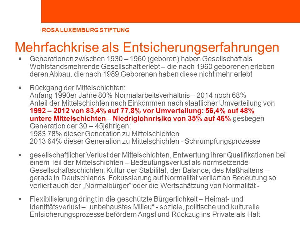 """Mehrfachkrise als Entsicherungserfahrungen  Generationen zwischen 1930 – 1960 (geboren) haben Gesellschaft als Wohlstandsmehrende Gesellschaft erlebt – die nach 1960 geborenen erleben deren Abbau, die nach 1989 Geborenen haben diese nicht mehr erlebt  Rückgang der Mittelschichten: Anfang 1990er Jahre 80% Normalarbeitsverhältnis – 2014 noch 68% Anteil der Mittelschichten nach Einkommen nach staatlicher Umverteilung von 1992 – 2012 von 83,4% auf 77,8% vor Umverteilung: 56,4% auf 48% untere Mittelschichten – Niedriglohnrisiko von 35% auf 46% gestiegen Generation der 30 – 45jährigen: 1983 78% dieser Generation zu Mittelschichten 2013 64% dieser Generation zu Mittelschichten - Schrumpfungsprozesse  gesellschaftlicher Verlust der Mittelschichten, Entwertung ihrer Qualifikationen bei einem Teil der Mittelschichten – Bedeutungsverlust als normsetzende Gesellschaftsschichten: Kultur der Stabilität, der Balance, des Maßhaltens – gerade in Deutschlands Fokussierung auf Normalität verliert an Bedeutung so verliert auch der """"Normalbürger oder die Wertschätzung von Normalität -  Flexibilisierung dringt in die geschützte Bürgerlichkeit – Heimat- und Identitätsverlust – """"unbehaustes Milieu - soziale, politische und kulturelle Entsicherungsprozesse befördern Angst und Rückzug ins Private als Halt"""