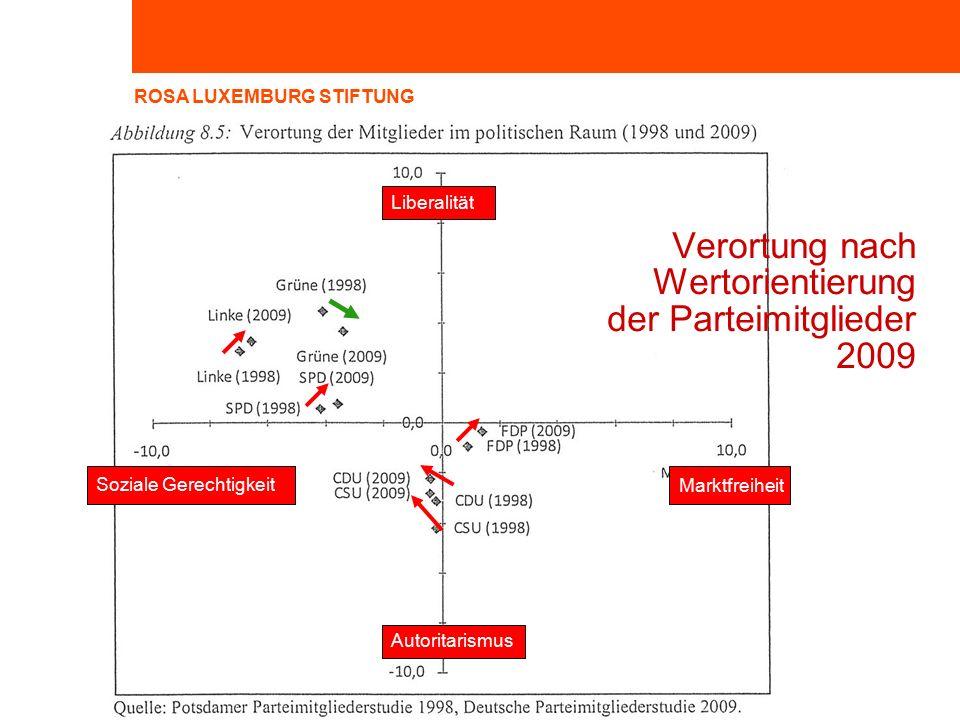 ROSA LUXEMBURG STIFTUNG Verortung nach Wertorientierung der Parteimitglieder 2009 Soziale Gerechtigkeit Liberalität Autoritarismus Marktfreiheit