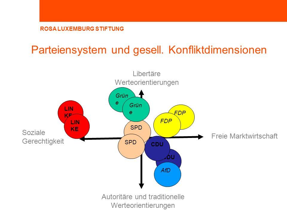 ROSA LUXEMBURG STIFTUNG Parteiensystem und gesell.
