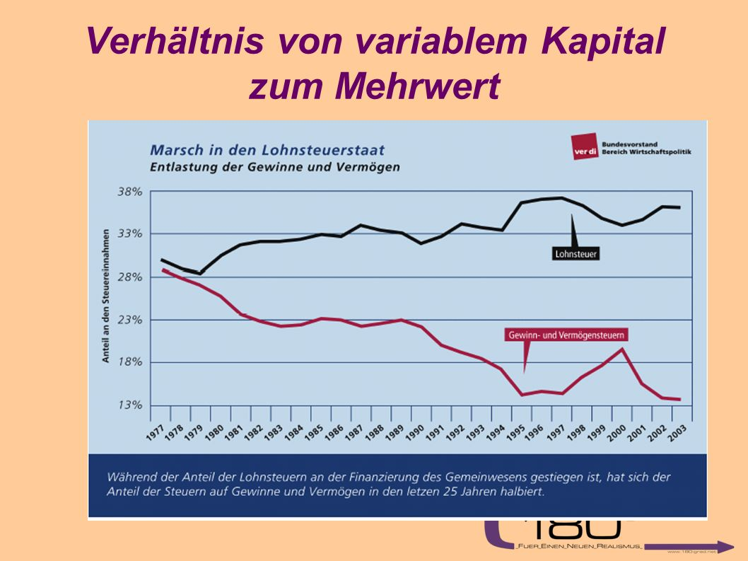 Verhältnis von variablem Kapital zum Mehrwert