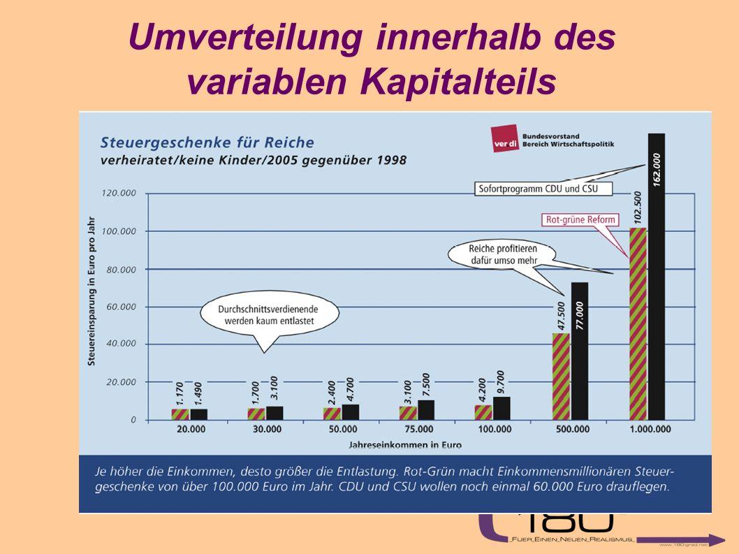 Umverteilung innerhalb des variablen Kapitalteils