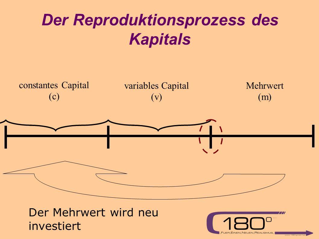 Der Reproduktionsprozess des Kapitals variables Capital (v) Mehrwert (m) constantes Capital (c) Der Mehrwert wird neu investiert