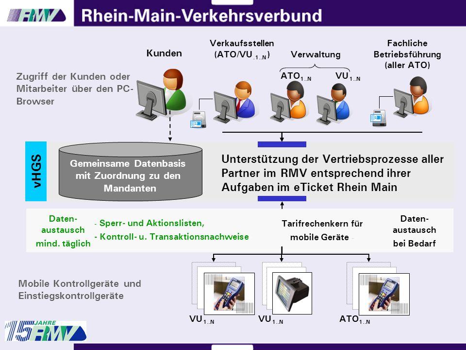 vHGS VU 1..N ATO 1..N Mobile Kontrollgeräte und Einstiegskontrollgeräte Gemeinsame Datenbasis mit Zuordnung zu den Mandanten Unterstützung der Vertriebsprozesse aller Partner im RMV entsprechend ihrer Aufgaben im eTicket Rhein Main VU 1..N - Sperr- und Aktionslisten, - Kontroll- u.