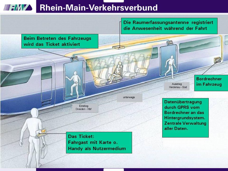 Beim Betreten des Fahrzeugs wird das Ticket aktiviert Die Raumerfassungsantenne registriert die Anwesenheit während der Fahrt Das Ticket: Fahrgast mit Karte o.