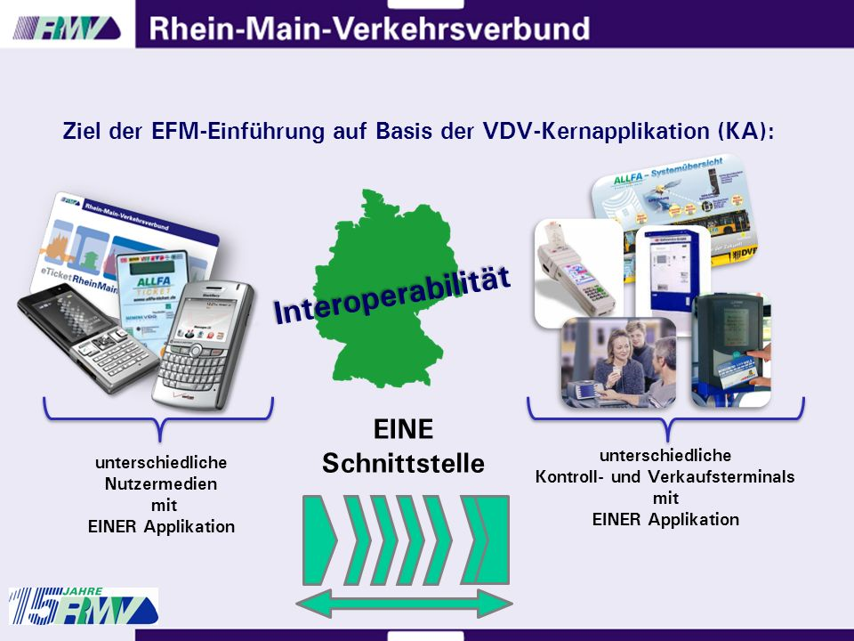 Ziel der EFM-Einführung auf Basis der VDV-Kernapplikation (KA): unterschiedliche Nutzermedien mit EINER Applikation unterschiedliche Kontroll- und Verkaufsterminals mit EINER Applikation EINE Schnittstelle Interoperabilität