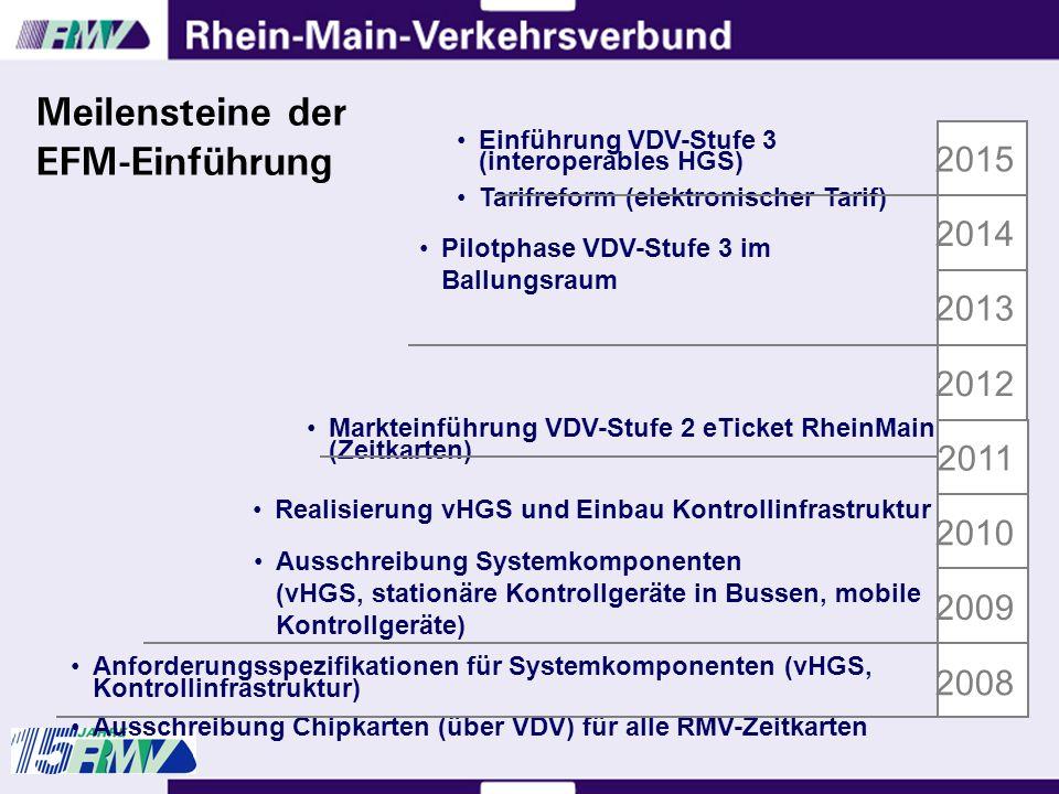 Meilensteine der EFM-Einführung 2008 2009 2010 2011 2012 2013 2014 2015 Anforderungsspezifikationen für Systemkomponenten (vHGS, Kontrollinfrastruktur) Ausschreibung Chipkarten (über VDV) für alle RMV-Zeitkarten Ausschreibung Systemkomponenten (vHGS, stationäre Kontrollgeräte in Bussen, mobile Kontrollgeräte) Realisierung vHGS und Einbau Kontrollinfrastruktur Markteinführung VDV-Stufe 2 eTicket RheinMain (Zeitkarten) Pilotphase VDV-Stufe 3 im Ballungsraum Einführung VDV-Stufe 3 (interoperables HGS) Tarifreform (elektronischer Tarif)