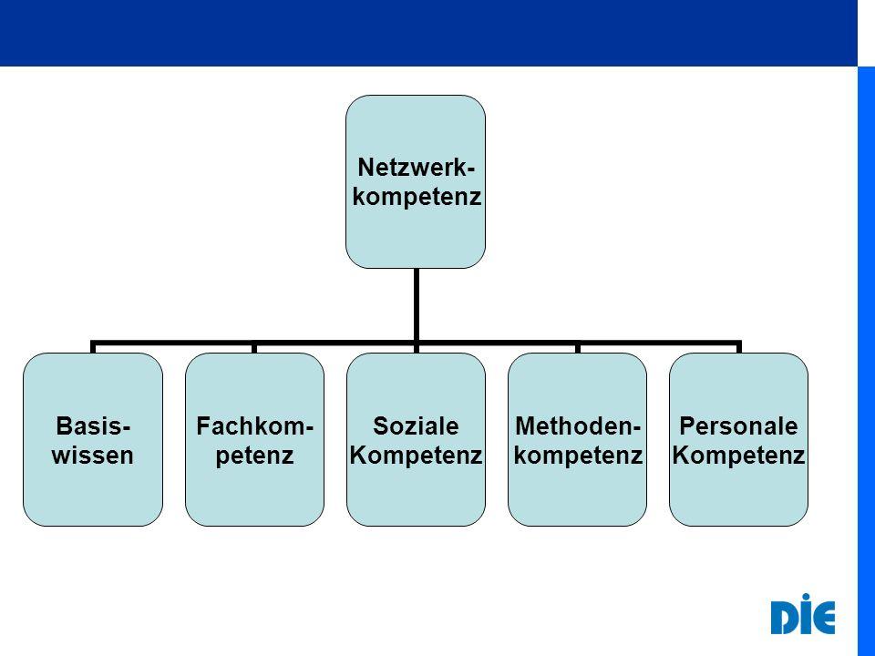Netzwerk- kompetenz Basis- wissen Fachkom- petenz Soziale Kompetenz Methoden- kompetenz Personale Kompetenz