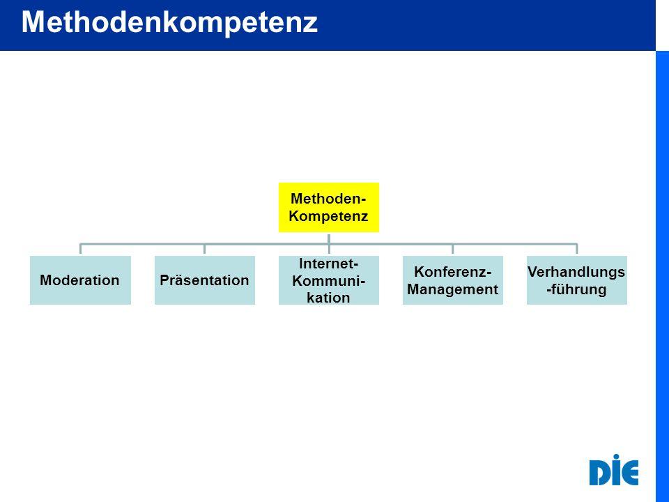 Methoden- Kompetenz ModerationPräsentation Internet- Kommuni- kation Konferenz- Management Verhandlungs -führung Methodenkompetenz