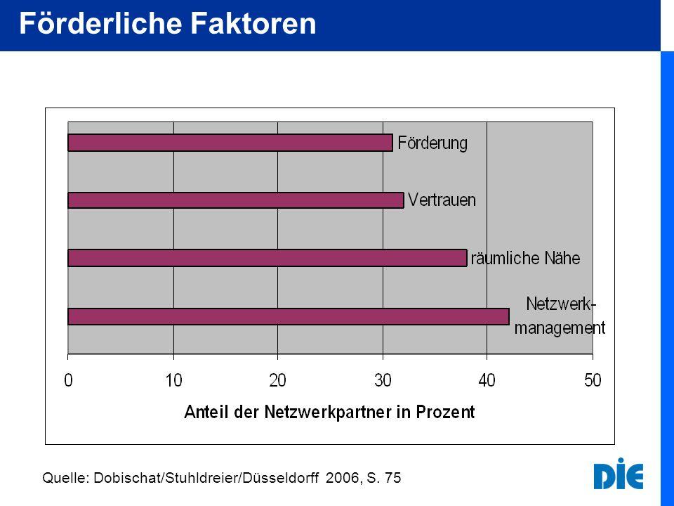 Förderliche Faktoren Quelle: Dobischat/Stuhldreier/Düsseldorff 2006, S. 75