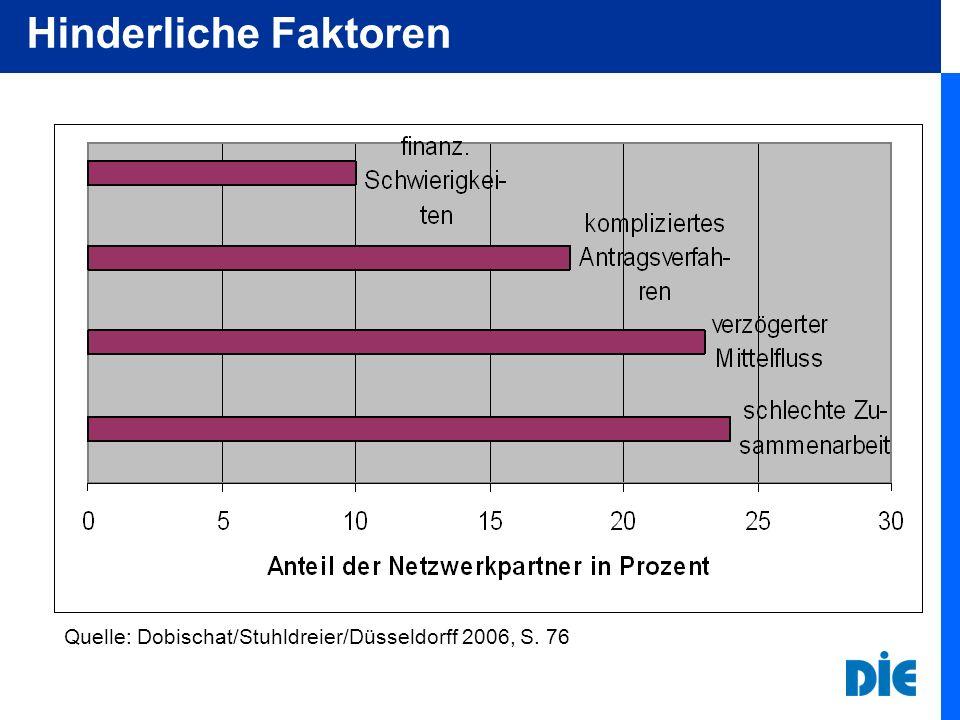 Hinderliche Faktoren Quelle: Dobischat/Stuhldreier/Düsseldorff 2006, S. 76
