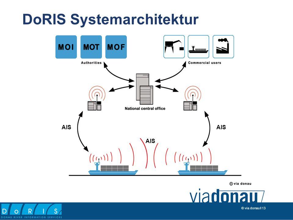 © via donau I 13 AIS DoRIS Systemarchitektur