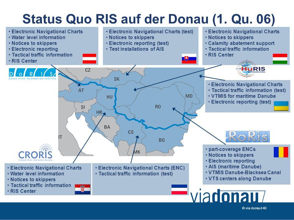 © via donau I 40 Status Quo RIS auf der Donau (1. Qu.