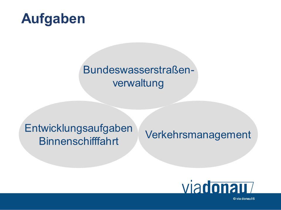 © via donau I 6 Aufgaben Bundeswasserstraßen- verwaltung Verkehrsmanagement Entwicklungsaufgaben Binnenschifffahrt