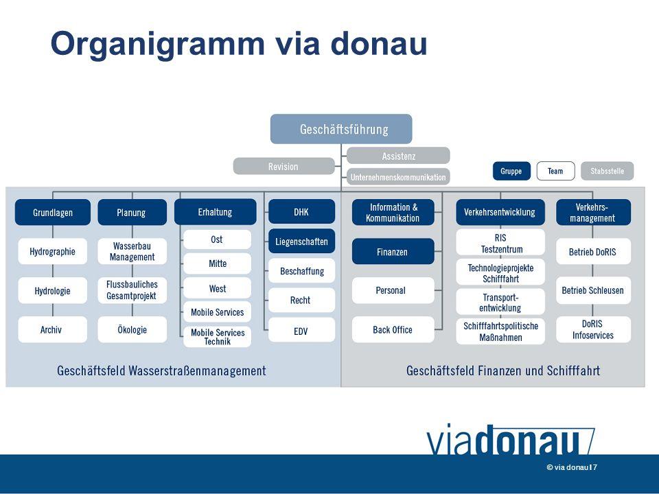 © via donau I 7 Organigramm via donau