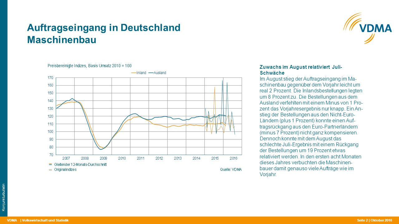 VDMA Auftragseingang in Deutschland Maschinenbau | Volkswirtschaft und Statistik Konjunkturbulletin Zuwachs im August relativiert Juli- Schwäche Im August stieg der Auftragseingang im Ma- schinenbau gegenüber dem Vorjahr leicht um real 2 Prozent.